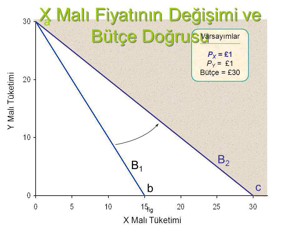 fig X Malı Fiyatının Değişimi ve Bütçe Doğrusu Y Malı Tüketimi X Malı Tüketimi Varsayımlar P X = £1 P Y = £1 Bütçe = £30 B1B1 B2B2 a b c