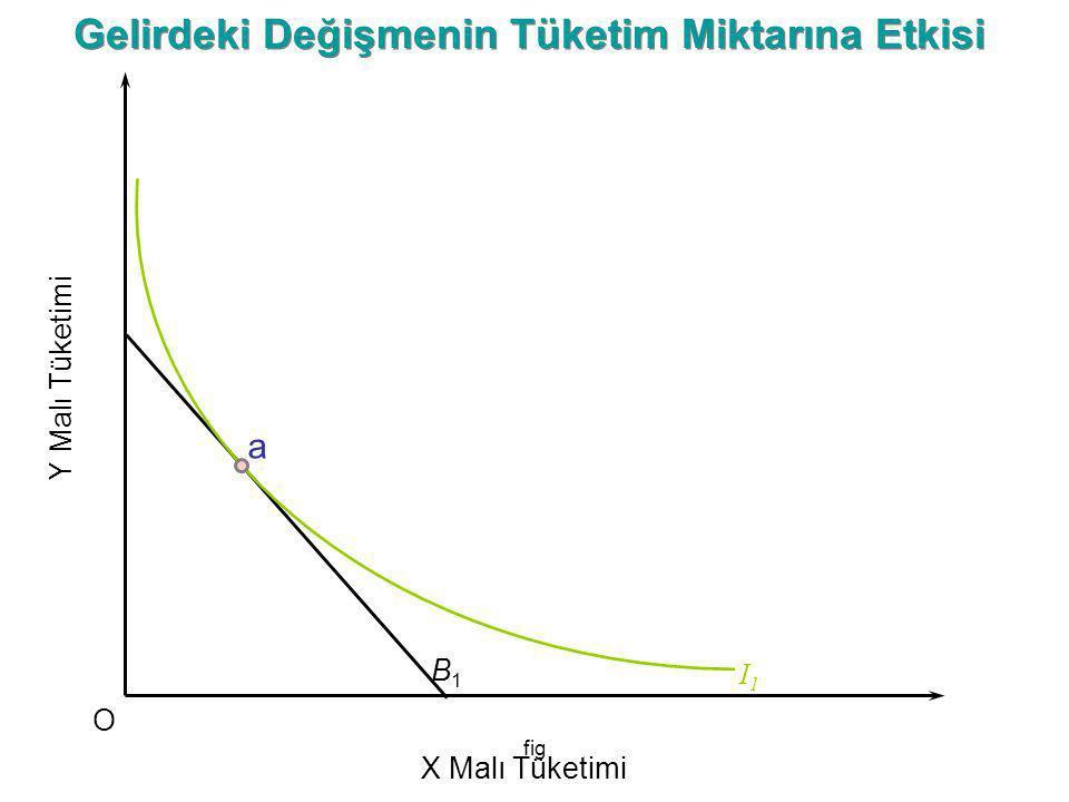 fig Y Malı Tüketimi O X Malı Tüketimi B1B1 Gelirdeki Değişmenin Tüketim Miktarına Etkisi I1I1 a