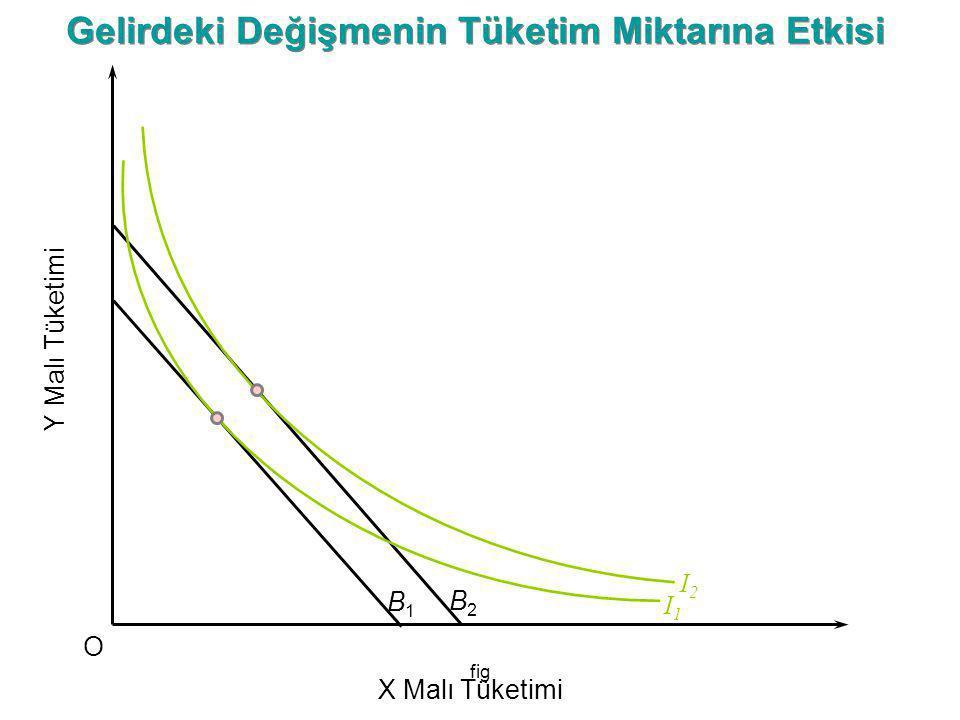 fig I2I2 Y Malı Tüketimi O X Malı Tüketimi B1B1 B2B2 I1I1 Gelirdeki Değişmenin Tüketim Miktarına Etkisi