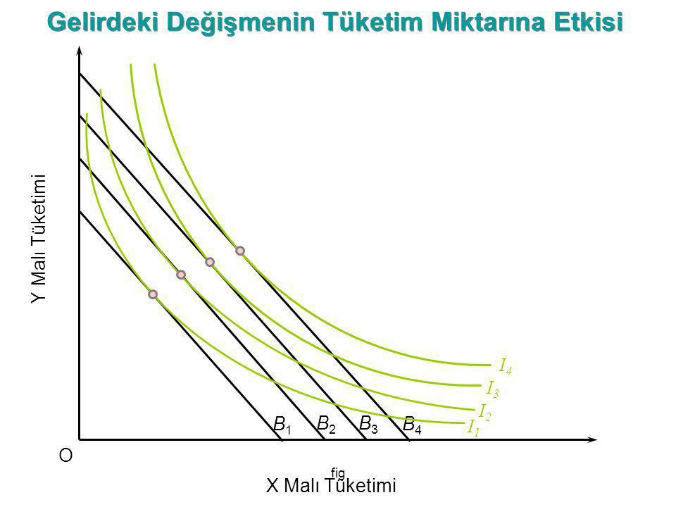 fig I2I2 Y Malı Tüketimi O X Malı Tüketimi B1B1 B2B2 B3B3 B4B4 I1I1 I3I3 I4I4 Gelirdeki Değişmenin Tüketim Miktarına Etkisi