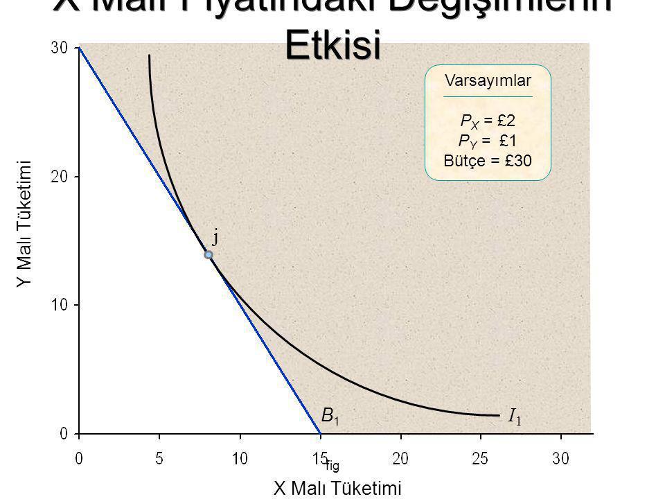 fig Y Malı Tüketimi X Malı Tüketimi Varsayımlar P X = £2 P Y = £1 Bütçe = £30 B1B1 I1I1 j X Malı Fiyatındaki Değişimlerin Etkisi