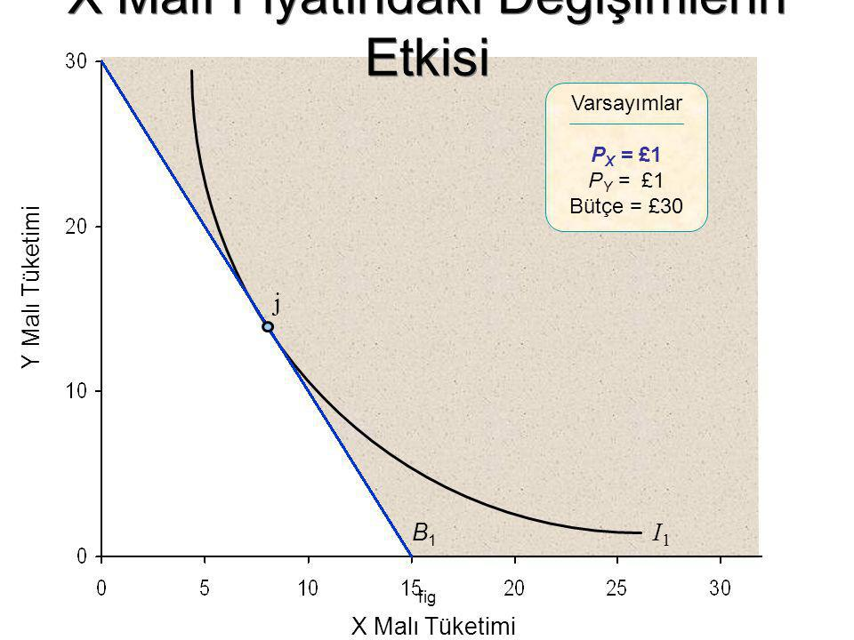 fig Y Malı Tüketimi X Malı Tüketimi B1B1 I1I1 j Varsayımlar P X = £1 P Y = £1 Bütçe = £30 X Malı Fiyatındaki Değişimlerin Etkisi