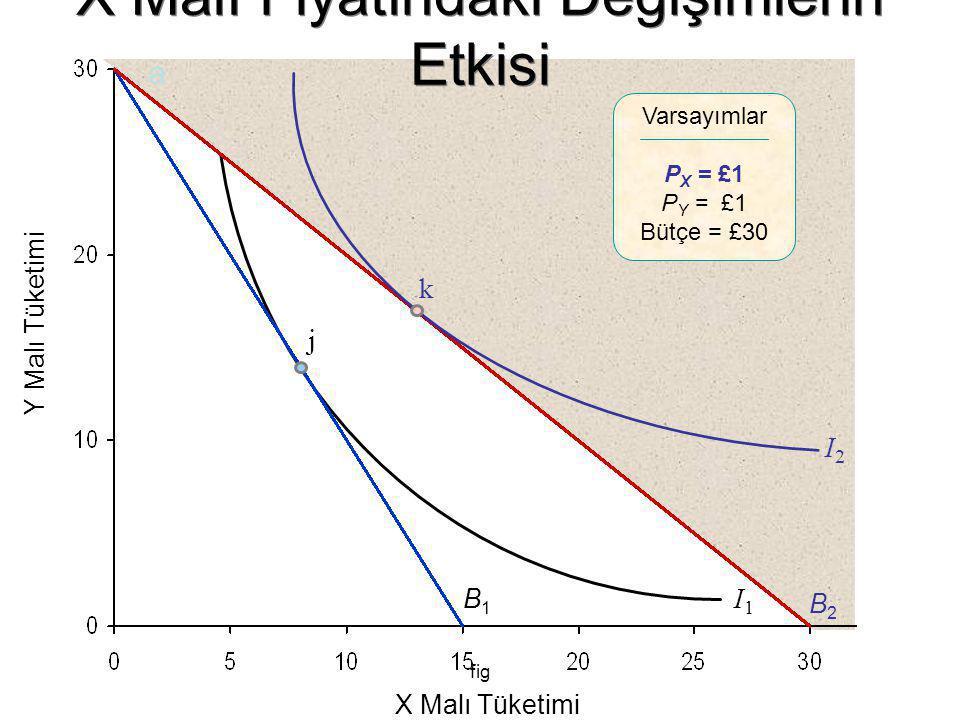 fig Y Malı Tüketimi X Malı Tüketimi Varsayımlar P X = £1 P Y = £1 Bütçe = £30 B1B1 I1I1 B2B2 a j I2I2 k X Malı Fiyatındaki Değişimlerin Etkisi