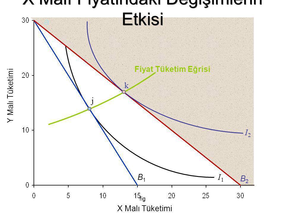 fig Y Malı Tüketimi X Malı Tüketimi B1B1 I1I1 B2B2 a j I2I2 Fiyat Tüketim Eğrisi k X Malı Fiyatındaki Değişimlerin Etkisi