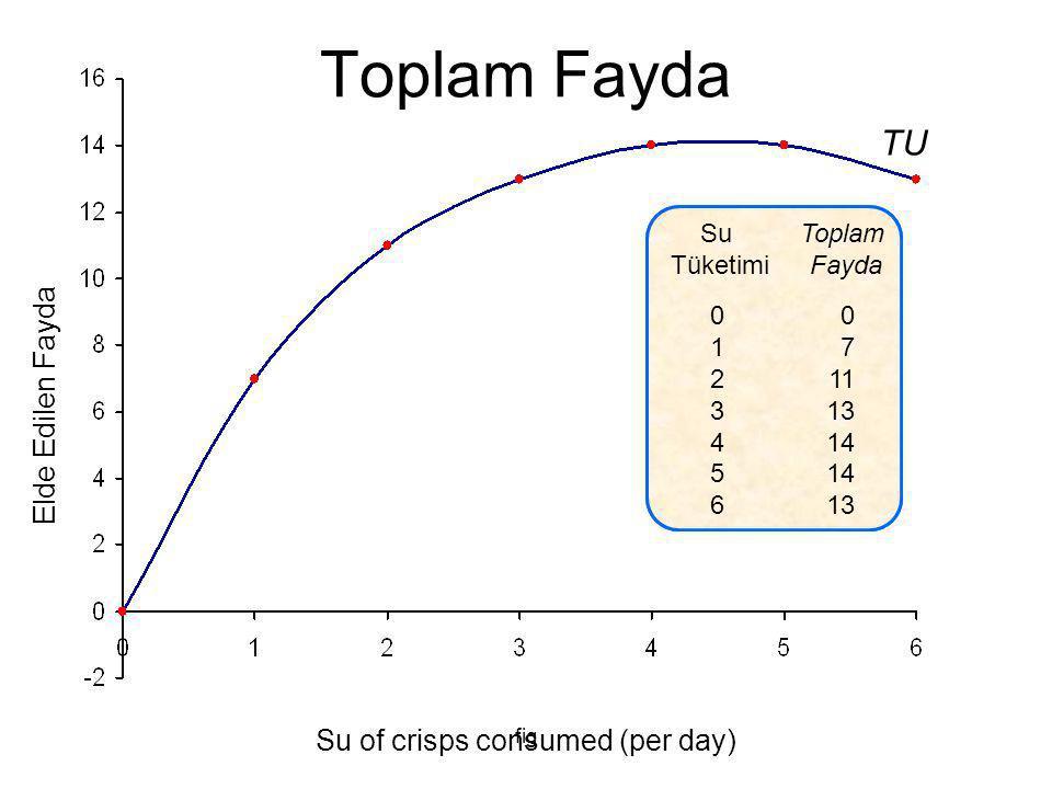 fig Su of crisps TU in utils 01234560123456 0 7 11 13 14 13 Elde Edilen Fayda Su of crisps consumed (per day) TU Toplam Fayda Su Tüketimi Toplam Fayda