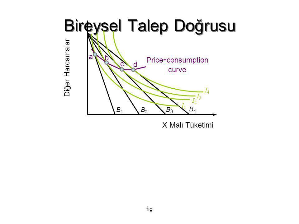 fig Bireysel Talep Doğrusu B1B1 B2B2 B3B3 I3I3 I2I2 I1I1 I4I4 B4B4 Diğer Harcamalar X Malı Tüketimi Price - consumption curve a b c d