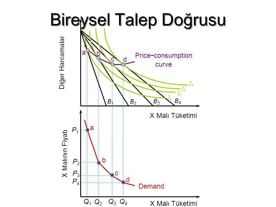 fig Bireysel Talep Doğrusu B1B1 B2B2 B3B3 I3I3 I2I2 I1I1 I4I4 B4B4 Diğer Harcamalar X Malı Tüketimi a Price - consumption curve b c d X Malının Fiyatı