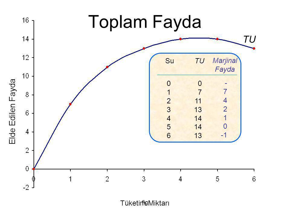 fig a b Y Malı Tüketimi X Malı Tüketimi 26 67 d  Y = 4  X = 1  Y = 1  X = 1 MRS = 1 MRS = 4 13 14 9 c MRS =  Y/  X Marjinal İkame Oranı(MRS)