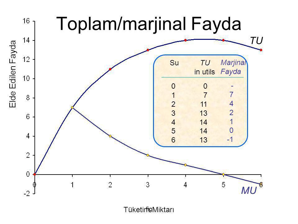 fig MU  TU = 2  Q = 1 MU =  TU /  Q Elde Edilen Fayda Tüketim Miktarı TU Toplam / Marjinal Fayda