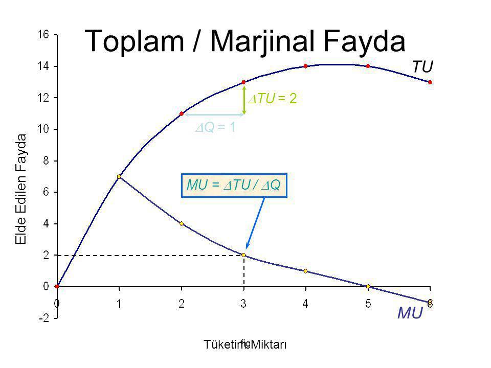 fig MU MU =  TU /  Q = 2/1 = 2 Elde Edilen Fayda Tüketim Miktarı TU  TU = 2  Q = 1 Toplam/Marjinal Fayda