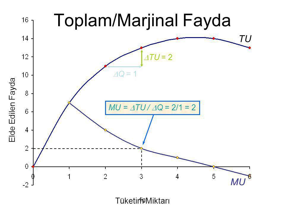 fig Varsayımlar P X = £2 P Y = £1 Bütçe = £30 X Malı Fiyatındaki Değişimlerin Etkisi Y Malı Tüketimi X Malı Tüketimi