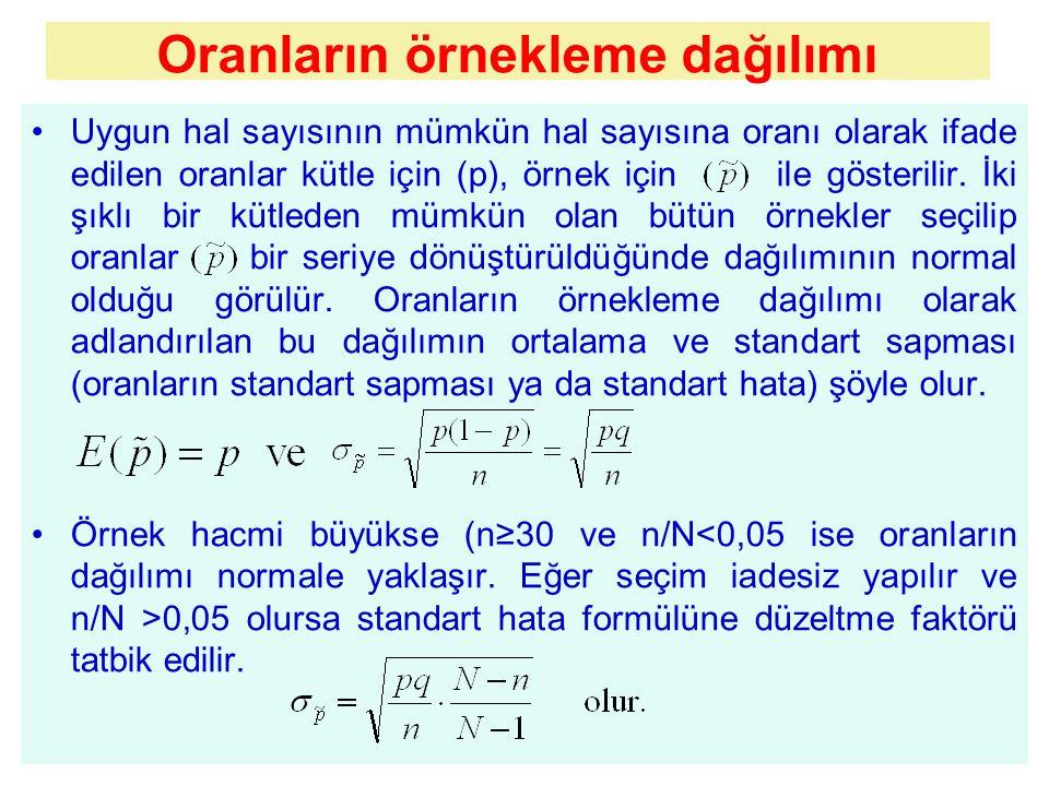 Oranların örnekleme dağılımı Uygun hal sayısının mümkün hal sayısına oranı olarak ifade edilen oranlar kütle için (p), örnek için ile gösterilir.
