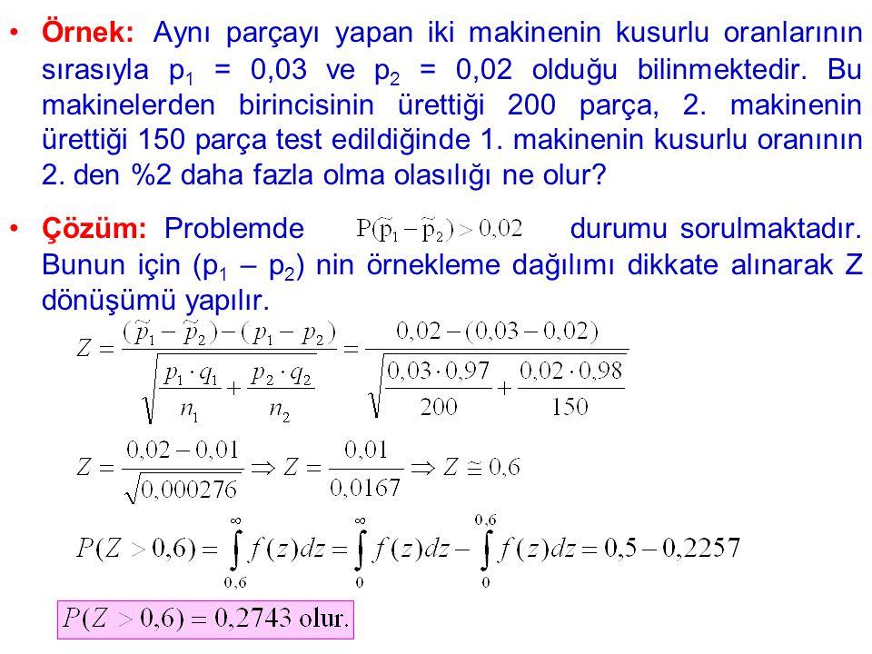 Örnek: Aynı parçayı yapan iki makinenin kusurlu oranlarının sırasıyla p 1 = 0,03 ve p 2 = 0,02 olduğu bilinmektedir.