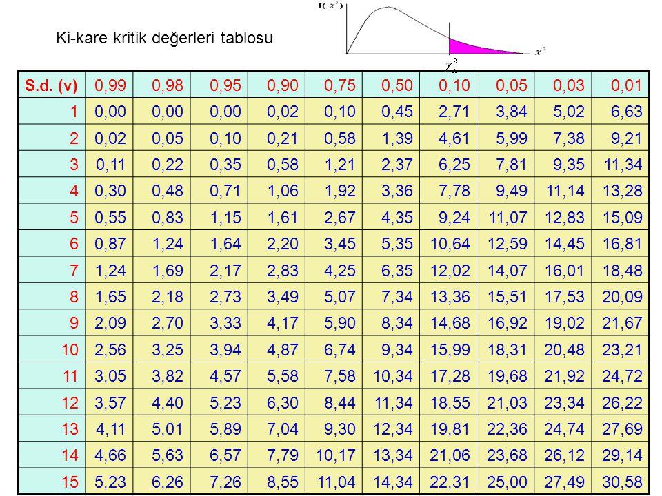 S.d. (v) 0,990,980,950,900,750,500,100,050,030,01 10,00 0,020,100,452,713,845,026,63 20,020,050,100,210,581,394,615,997,389,21 30,110,220,350,581,212,