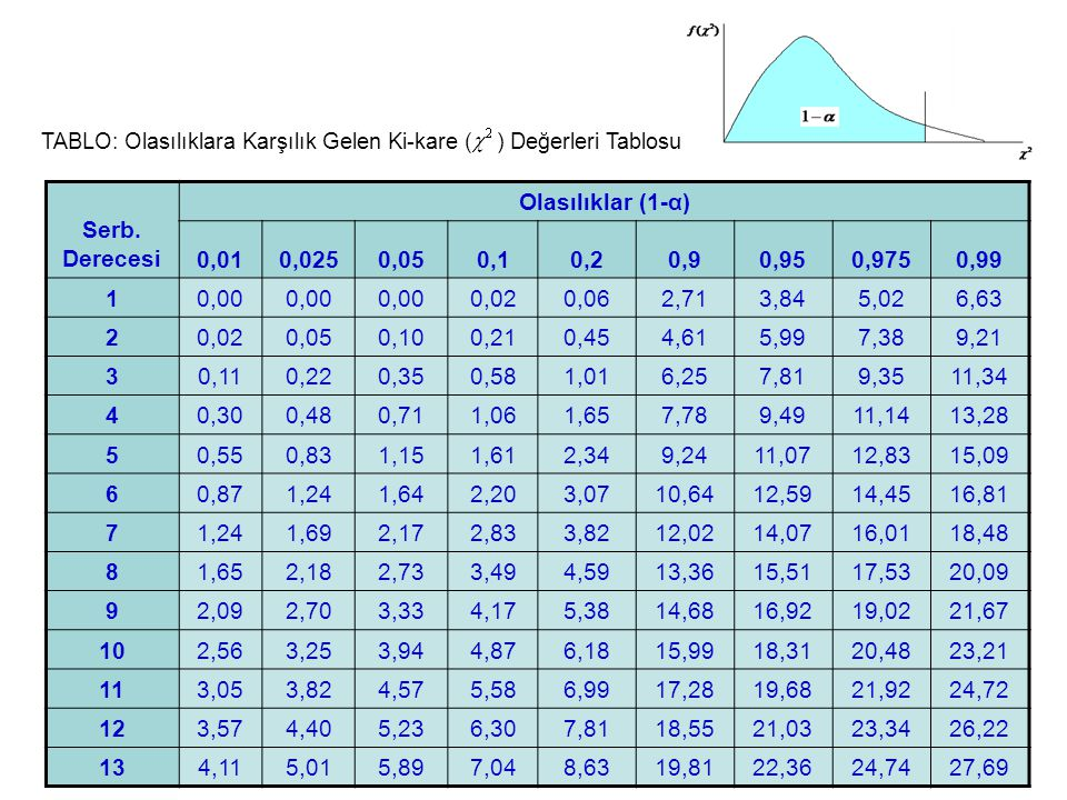 TABLO: Olasılıklara Karşılık Gelen Ki-kare ( ) Değerleri Tablosu Serb. Derecesi Olasılıklar (1-α) 0,010,0250,050,10,20,90,950,9750,99 10,00 0,020,062,