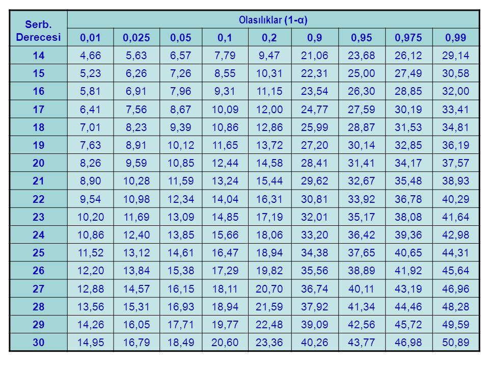 Serb. Derecesi Olasılıklar (1-α) 0,010,0250,050,10,20,90,950,9750,99 144,665,636,577,799,4721,0623,6826,1229,14 155,236,267,268,5510,3122,3125,0027,49