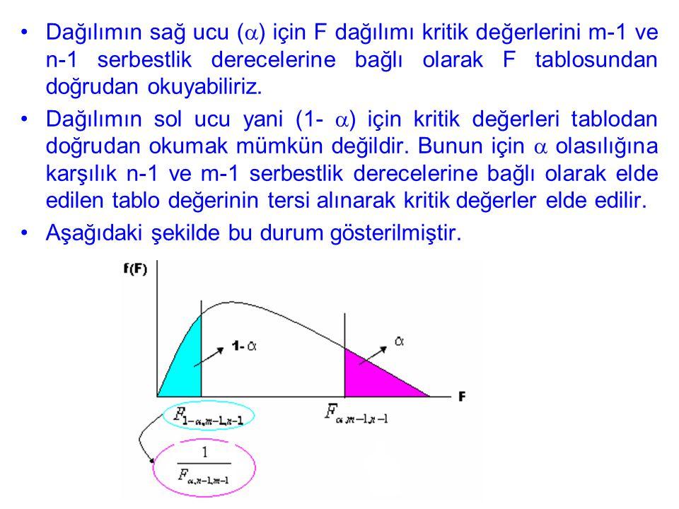 Dağılımın sağ ucu (  ) için F dağılımı kritik değerlerini m-1 ve n-1 serbestlik derecelerine bağlı olarak F tablosundan doğrudan okuyabiliriz.