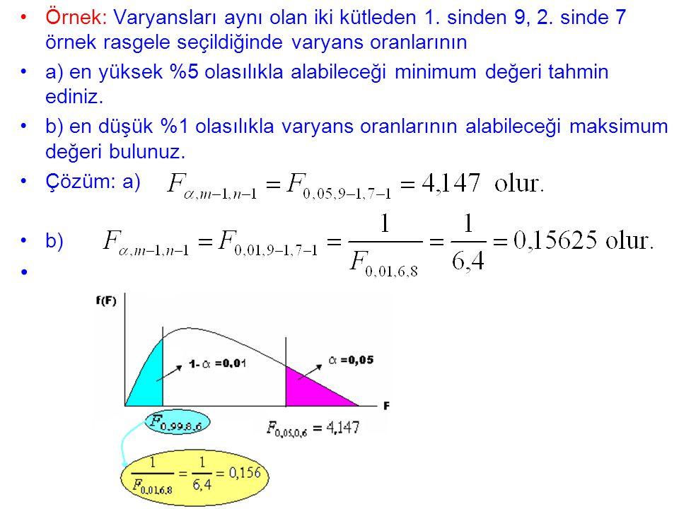 Örnek: Varyansları aynı olan iki kütleden 1. sinden 9, 2. sinde 7 örnek rasgele seçildiğinde varyans oranlarının a) en yüksek %5 olasılıkla alabileceğ