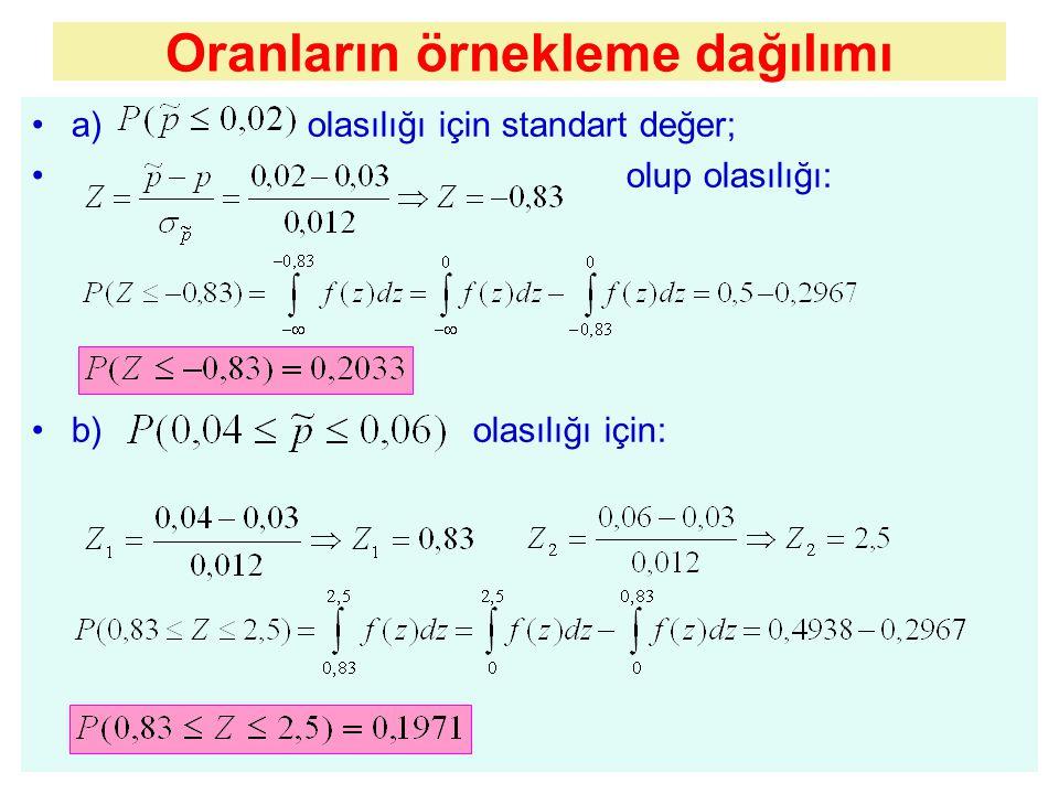 a) olasılığı için standart değer; olup olasılığı: b) olasılığı için: Oranların örnekleme dağılımı