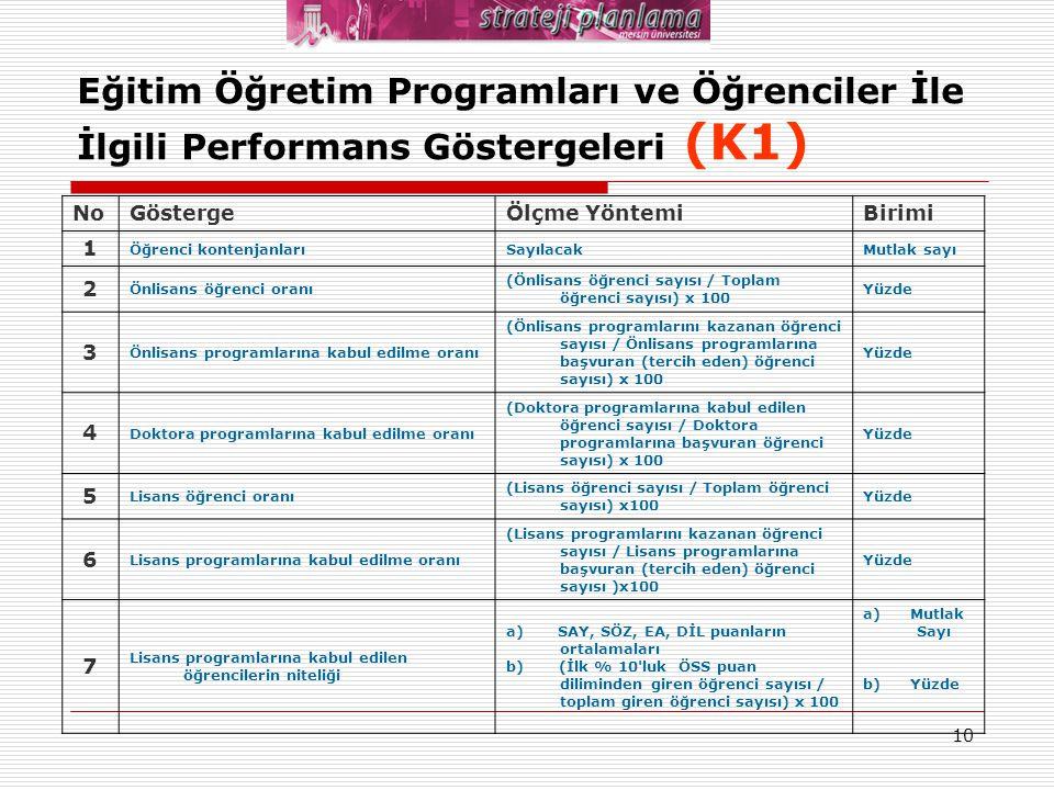 10 Eğitim Öğretim Programları ve Öğrenciler İle İlgili Performans Göstergeleri (K1) NoGöstergeÖlçme YöntemiBirimi 1 Öğrenci kontenjanlarıSayılacakMutl
