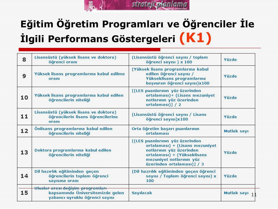 11 Eğitim Öğretim Programları ve Öğrenciler İle İlgili Performans Göstergeleri (K1) 8 Lisansüstü (yüksek lisans ve doktora) öğrenci oranı (Lisansüstü