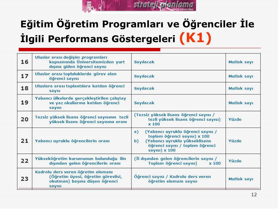 12 Eğitim Öğretim Programları ve Öğrenciler İle İlgili Performans Göstergeleri (K1) 16 Uluslar arası değişim programları kapsamında Üniversitemizden y