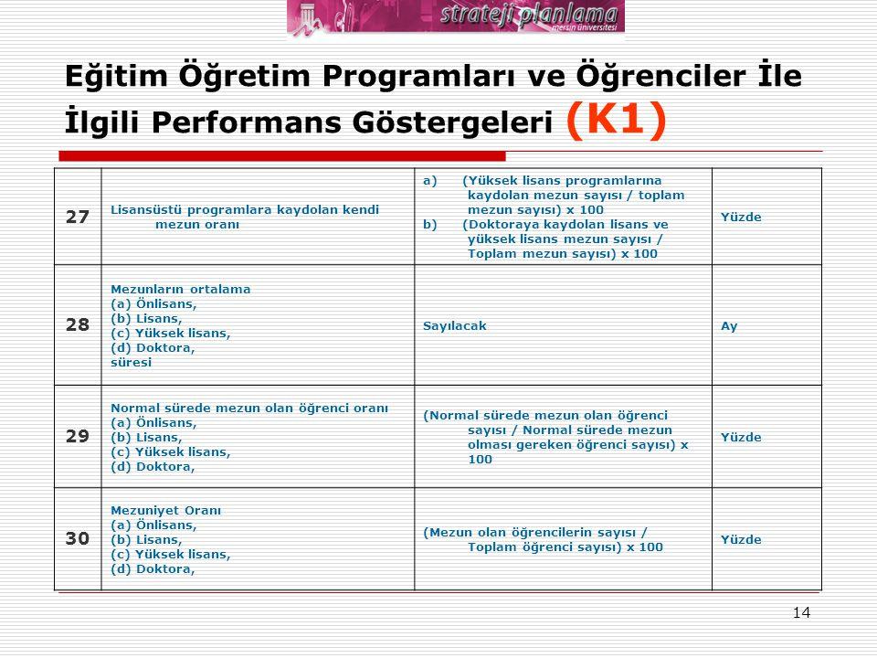 14 Eğitim Öğretim Programları ve Öğrenciler İle İlgili Performans Göstergeleri (K1) 27 Lisansüstü programlara kaydolan kendi mezun oranı a) (Yüksek li