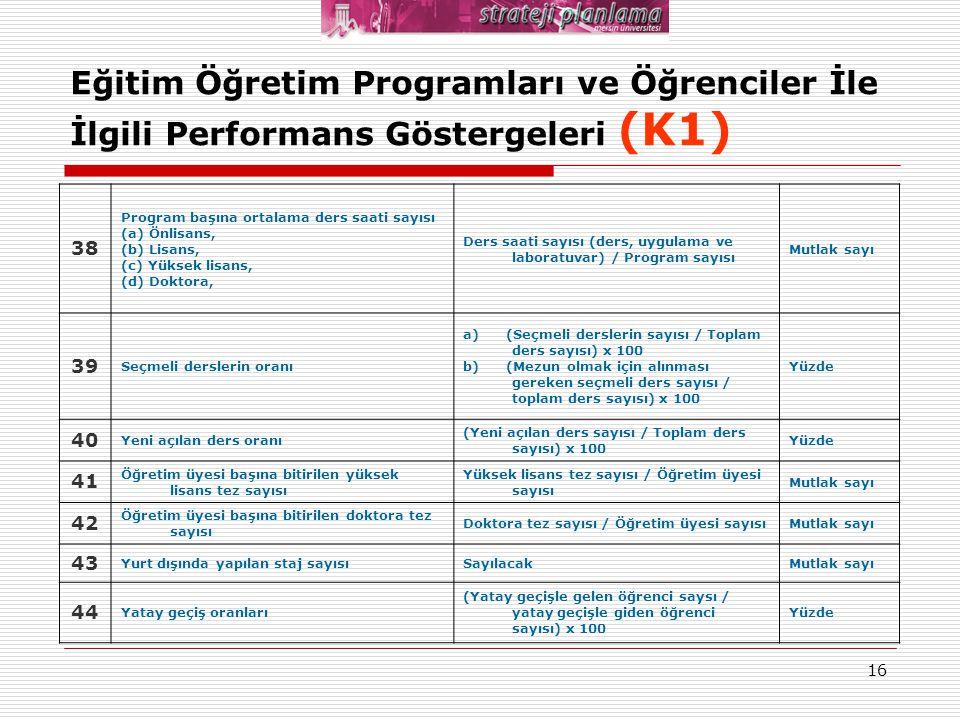 16 Eğitim Öğretim Programları ve Öğrenciler İle İlgili Performans Göstergeleri (K1) 38 Program başına ortalama ders saati sayısı (a) Önlisans, (b) Lis