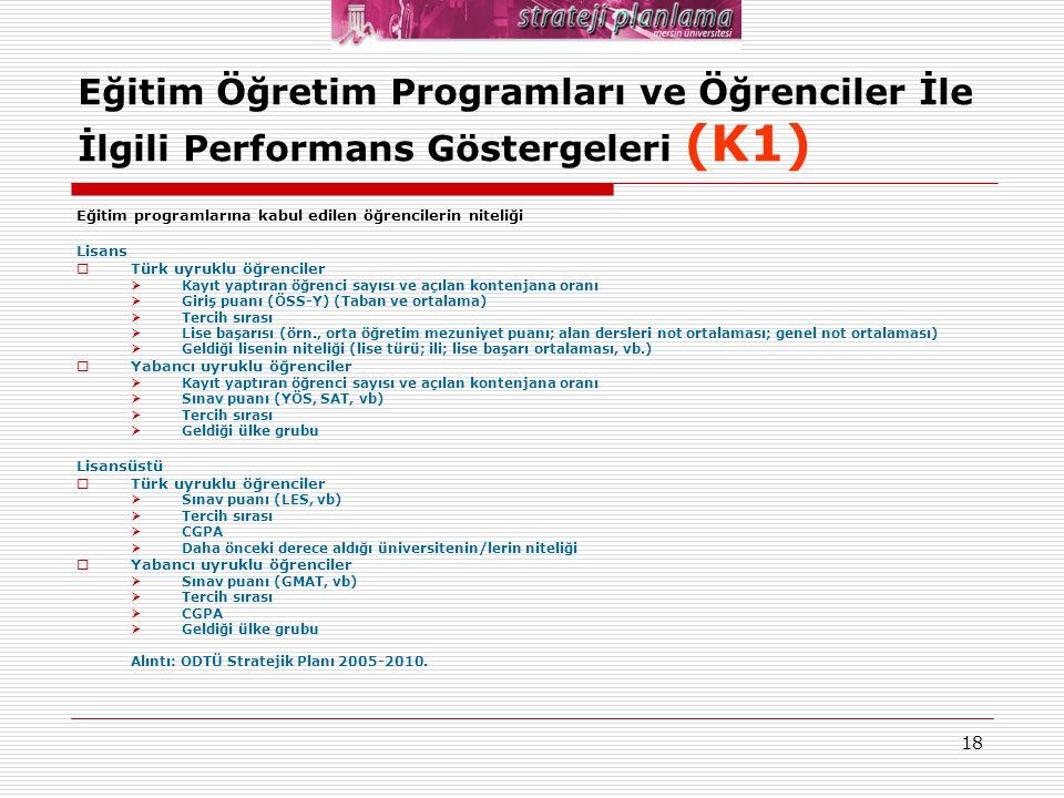 18 Eğitim Öğretim Programları ve Öğrenciler İle İlgili Performans Göstergeleri (K1) Eğitim programlarına kabul edilen öğrencilerin niteliği Lisans  T