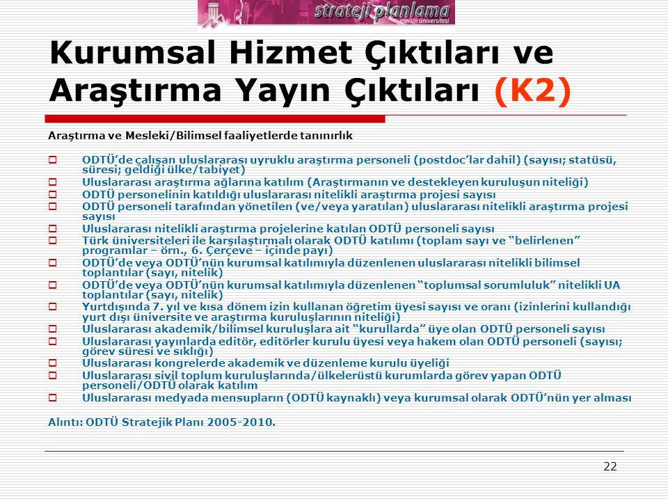 22 Kurumsal Hizmet Çıktıları ve Araştırma Yayın Çıktıları (K2) Araştırma ve Mesleki/Bilimsel faaliyetlerde tanınırlık  ODTÜ'de çalışan uluslararası u