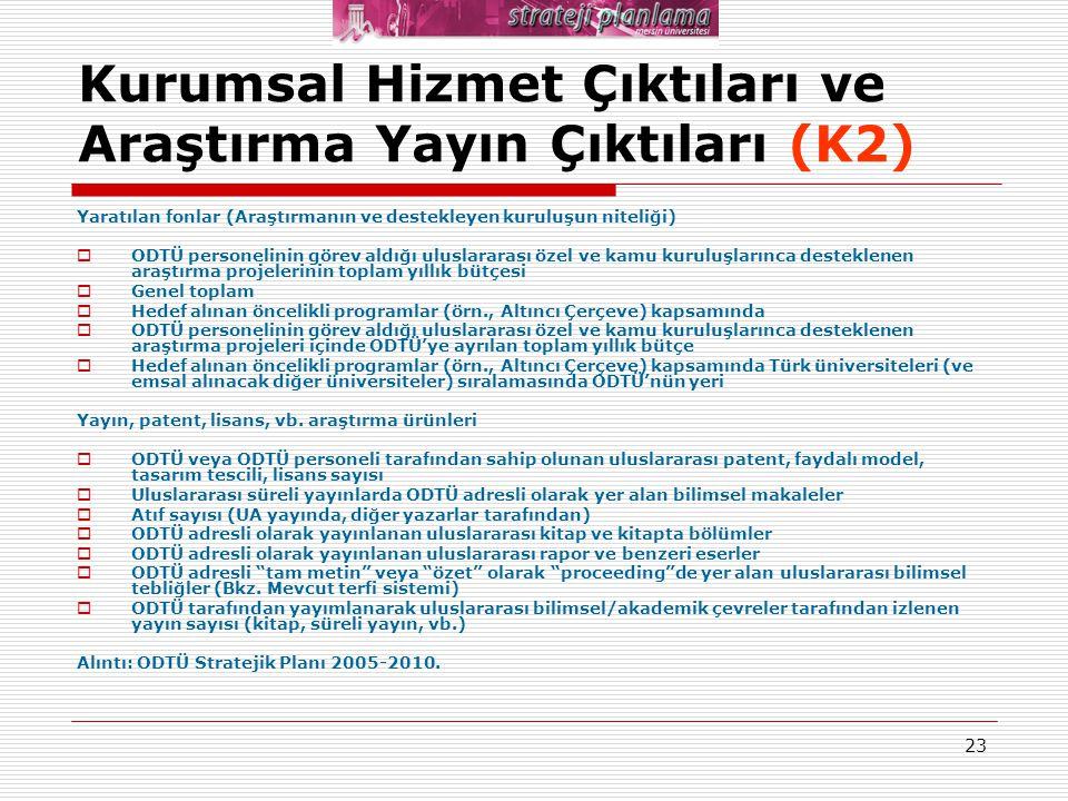 23 Kurumsal Hizmet Çıktıları ve Araştırma Yayın Çıktıları (K2) Yaratılan fonlar (Araştırmanın ve destekleyen kuruluşun niteliği)  ODTÜ personelinin g