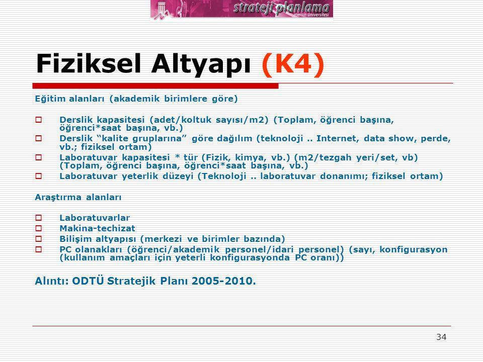 34 Fiziksel Altyapı (K4) Eğitim alanları (akademik birimlere göre)  Derslik kapasitesi (adet/koltuk sayısı/m2) (Toplam, öğrenci başına, öğrenci*saat