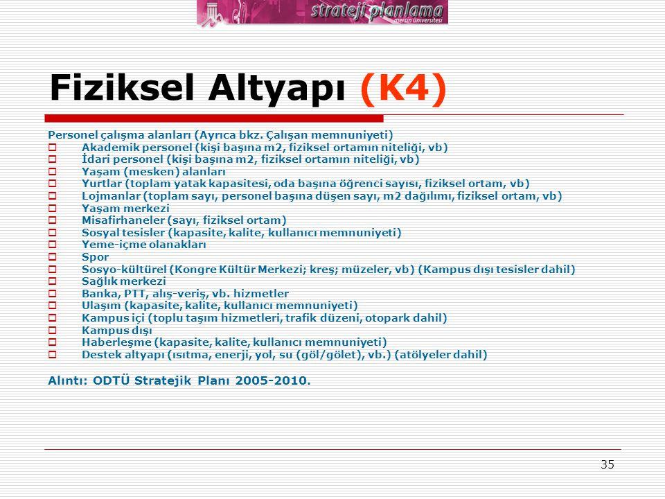 35 Fiziksel Altyapı (K4) Personel çalışma alanları (Ayrıca bkz. Çalışan memnuniyeti)  Akademik personel (kişi başına m2, fiziksel ortamın niteliği, v