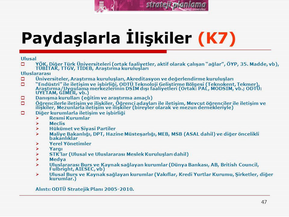 """47 Paydaşlarla İlişkiler (K7) Ulusal  YÖK, Diğer Türk Üniversiteleri (ortak faaliyetler, aktif olarak çalışan """"ağlar"""", ÖYP, 35. Madde, vb), TÜBİTAK,"""