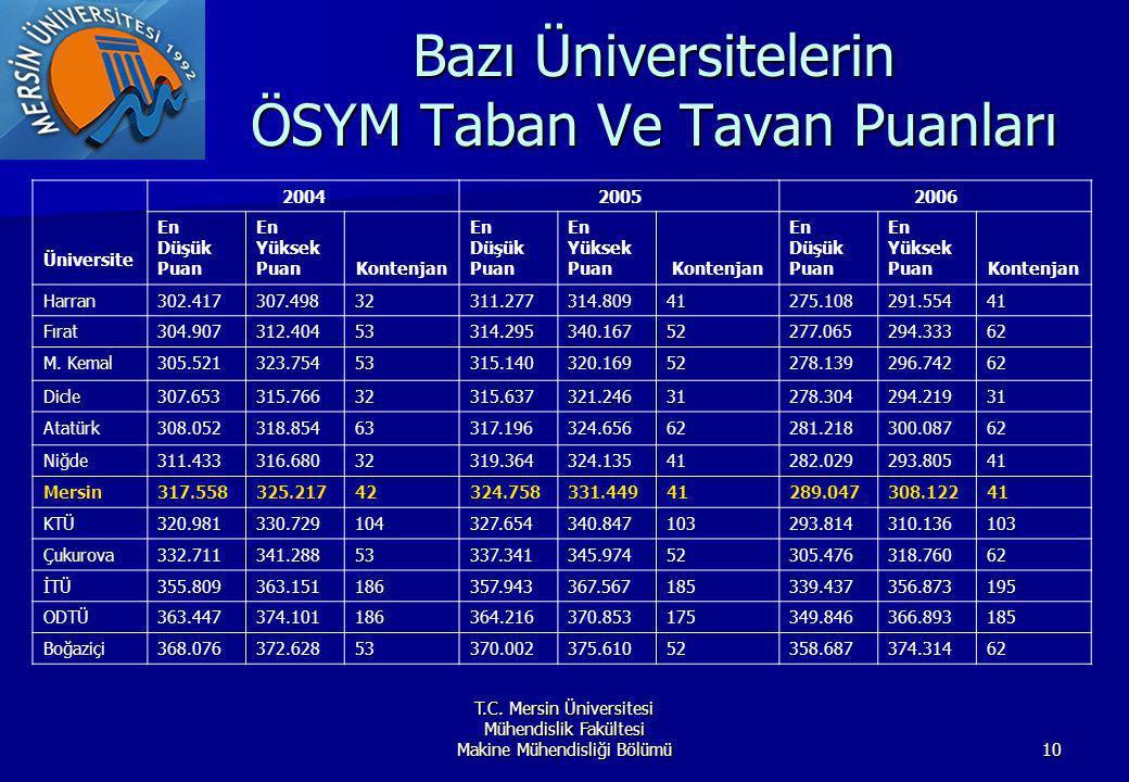 T.C. Mersin Üniversitesi Mühendislik Fakültesi Makine Mühendisliği Bölümü10 Bazı Üniversitelerin ÖSYM Taban Ve Tavan Puanları Üniversite 200420052006