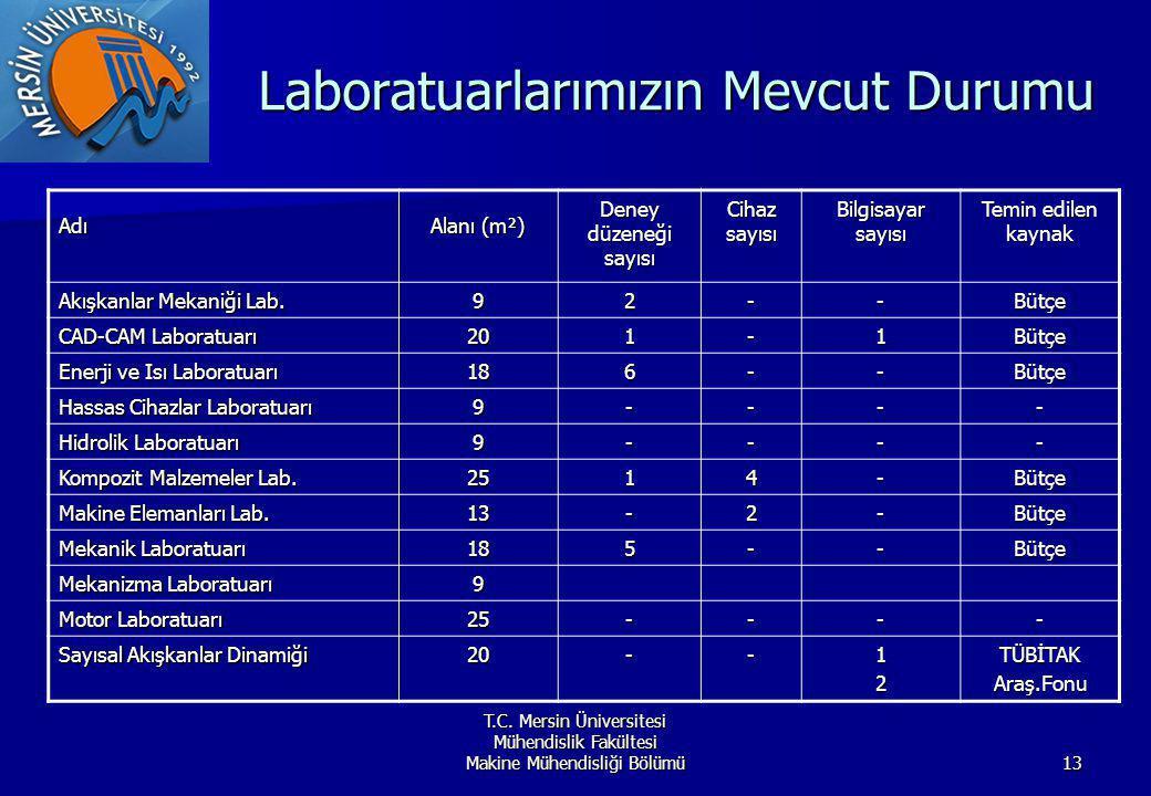 T.C. Mersin Üniversitesi Mühendislik Fakültesi Makine Mühendisliği Bölümü13 Laboratuarlarımızın Mevcut Durumu Adı Alanı (m²) Deney düzeneği sayısı Cih