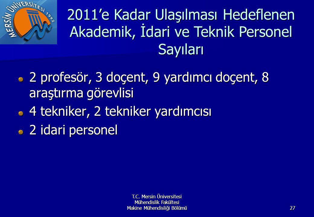 T.C. Mersin Üniversitesi Mühendislik Fakültesi Makine Mühendisliği Bölümü27 2 profesör, 3 doçent, 9 yardımcı doçent, 8 araştırma görevlisi 4 tekniker,