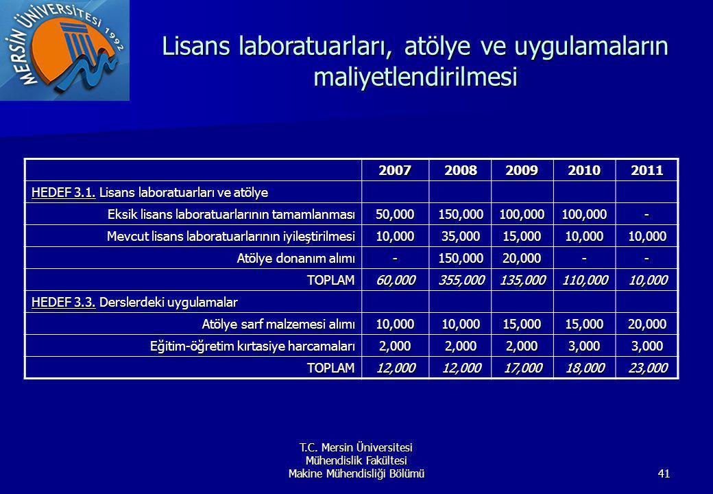 T.C. Mersin Üniversitesi Mühendislik Fakültesi Makine Mühendisliği Bölümü41 Lisans laboratuarları, atölye ve uygulamaların maliyetlendirilmesi 2007200