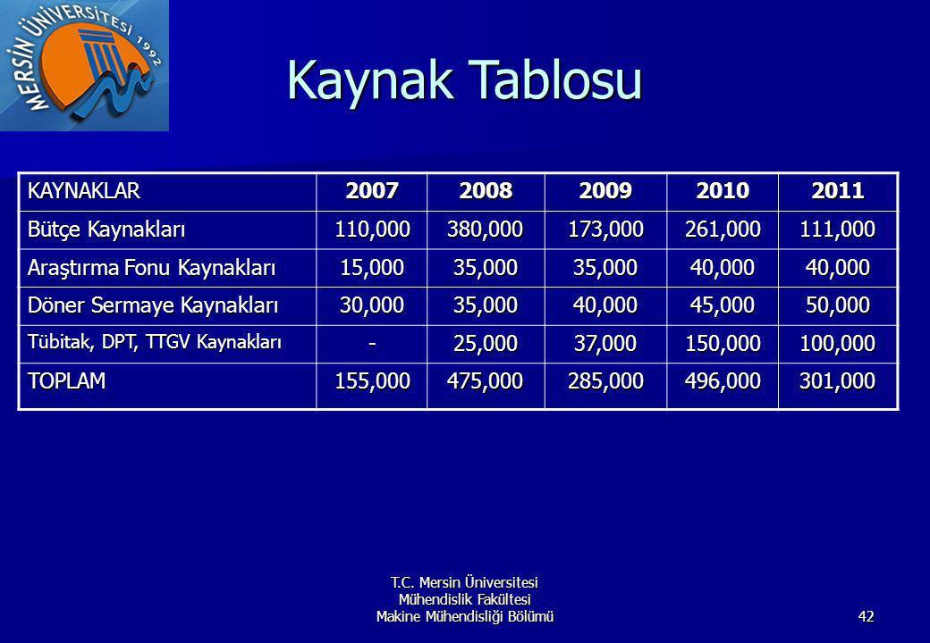 T.C. Mersin Üniversitesi Mühendislik Fakültesi Makine Mühendisliği Bölümü42 Kaynak Tablosu KAYNAKLAR20072008200920102011 Bütçe Kaynakları 110,000380,0