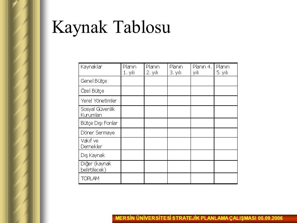 Kaynak Tablosu MERSİN ÜNİVERSİTESİ STRATEJİK PLANLAMA ÇALIŞMASI 05.09.2006