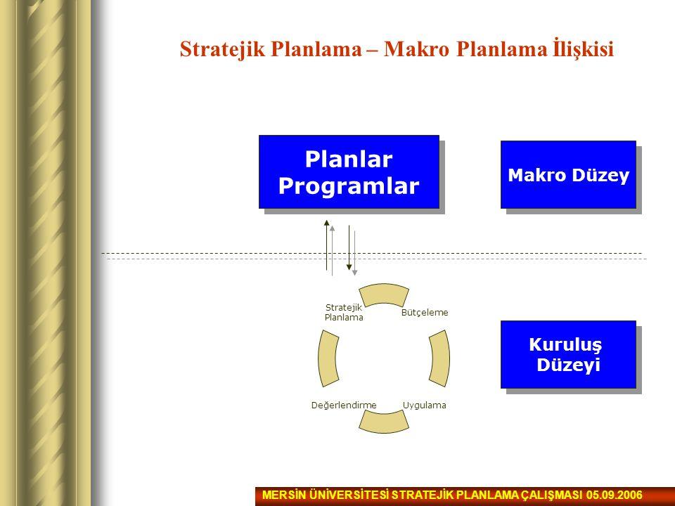 Stratejik Planlama – Makro Planlama İlişkisi Planlar Programlar Planlar Programlar Makro Düzey Bütçeleme UygulamaDeğerlendirme Stratejik Planlama Kuru