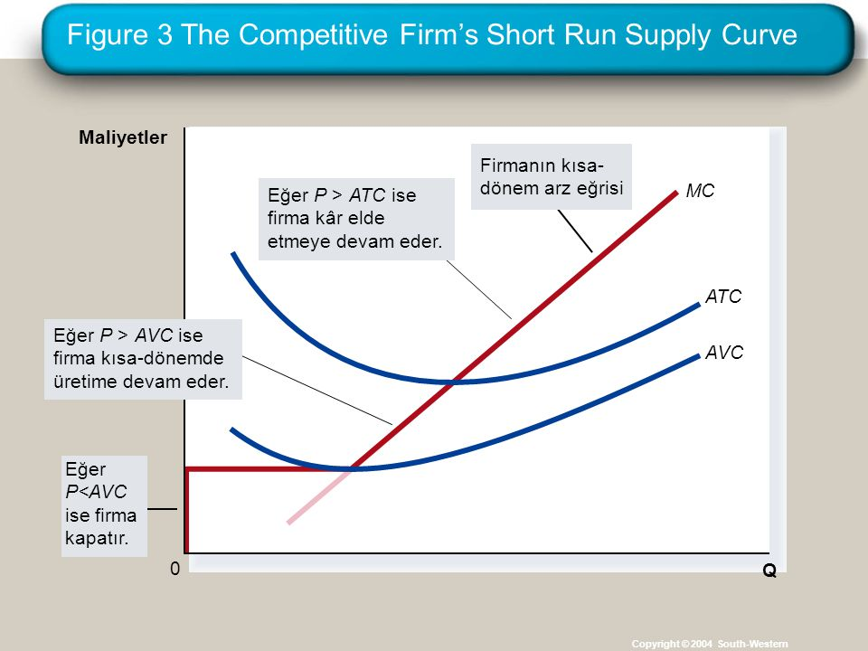 Figure 3 The Competitive Firm's Short Run Supply Curve Copyright © 2004 South-Western MC Q ATC AVC 0 Maliyetler Eğer P<AVC ise firma kapatır.