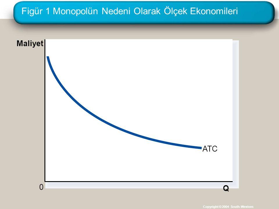 Figür 1 Monopolün Nedeni Olarak Ölçek Ekonomileri Copyright © 2004 South-Western Q ATC 0 Maliyet