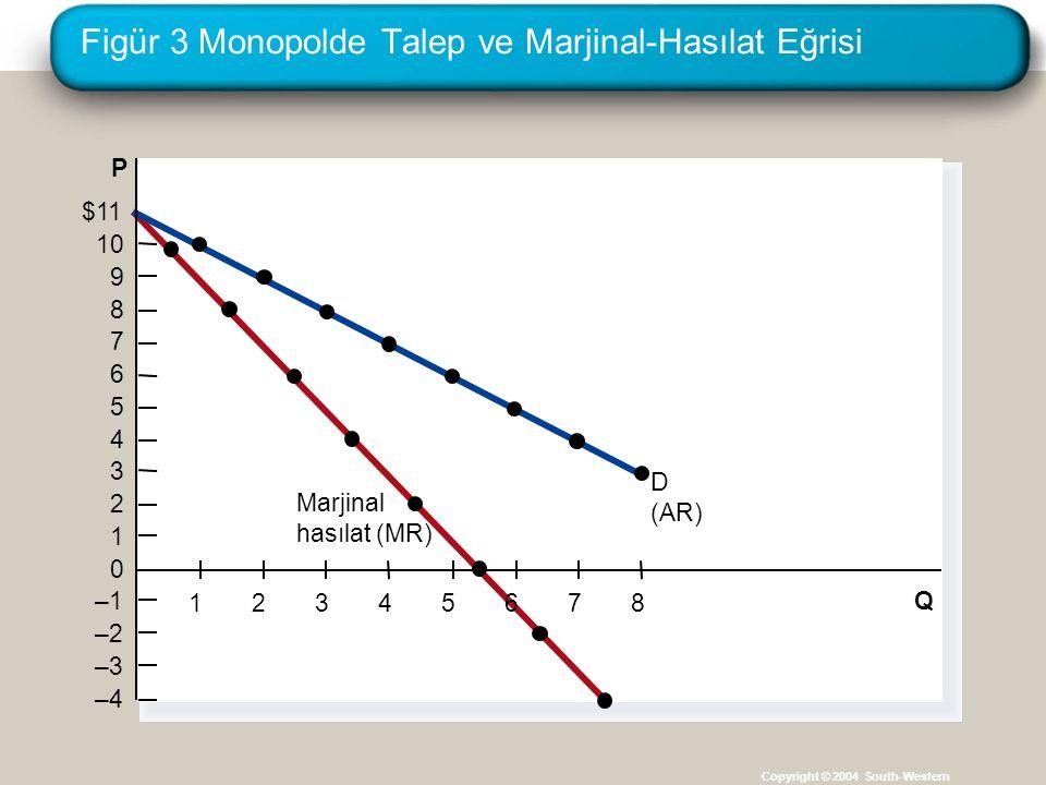 Figür 3 Monopolde Talep ve Marjinal-Hasılat Eğrisi Copyright © 2004 South-Western Q P $11 10 9 8 7 6 5 4 3 2 1 0 –1 –2 –3 –4 D (AR) Marjinal hasılat (