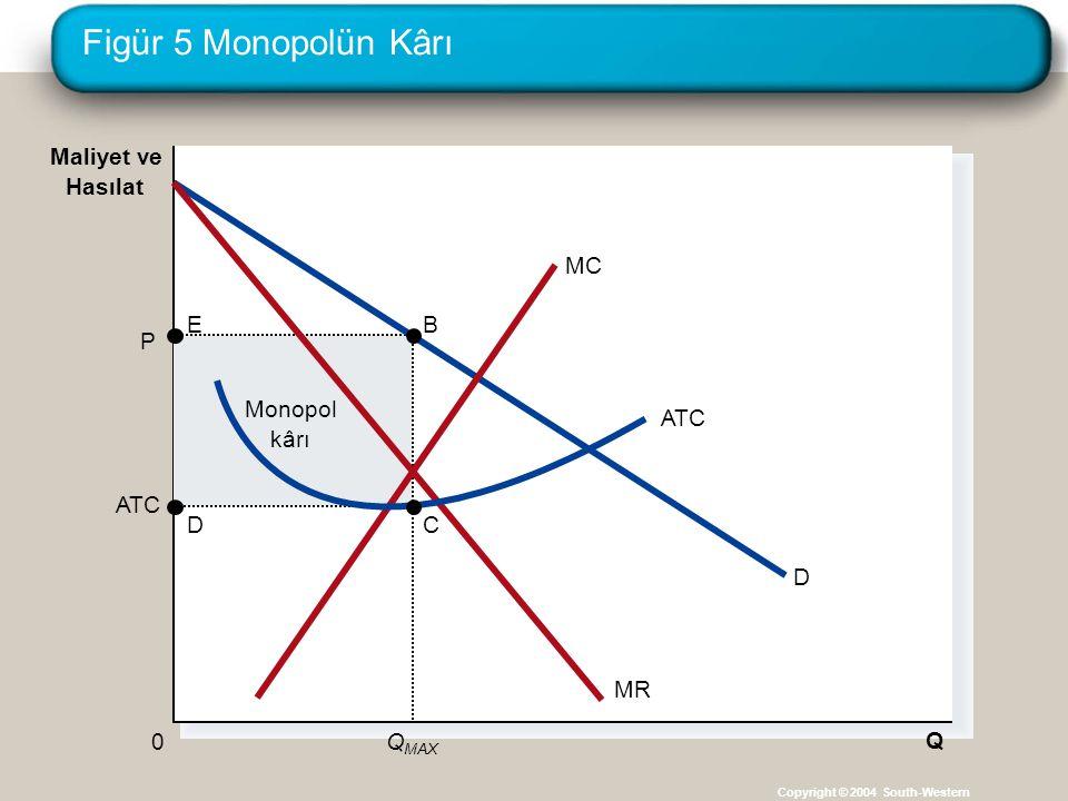 Figür 5 Monopolün Kârı Copyright © 2004 South-Western Monopol kârı ATC Q P Q MAX 0 Maliyet ve Hasılat D MC MR ATC B C E D