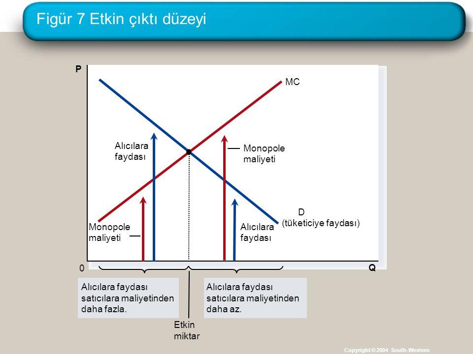 Figür 7 Etkin çıktı düzeyi Copyright © 2004 South-Western Q 0 P D (tüketiciye faydası) MCMC Alıcılara faydası satıcılara maliyetinden daha fazla. Alıc