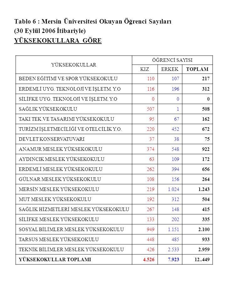 Tablo 6 : Mersin Üniversitesi Okuyan Öğrenci Sayıları (30 Eylül 2006 İtibariyle) YÜKSEKOKULLARA GÖRE YÜKSEKOKULLAR ÖĞRENCİ SAYISI KIZERKEKTOPLAM BEDEN