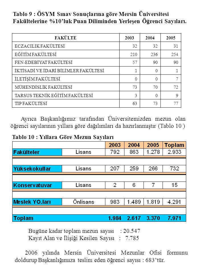 Tablo 9 : ÖSYM Sınav Sonuçlarına göre Mersin Üniversitesi Fakültelerine %10'luk Puan Diliminden Yerleşen Öğrenci Sayıları. FAKÜLTE200320042005 ECZACIL