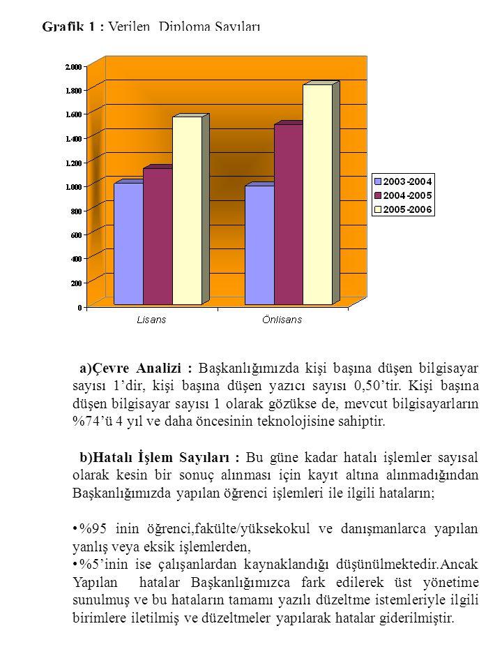 Grafik 1 : Verilen Diploma Sayıları a)Çevre Analizi : Başkanlığımızda kişi başına düşen bilgisayar sayısı 1'dir, kişi başına düşen yazıcı sayısı 0,50'