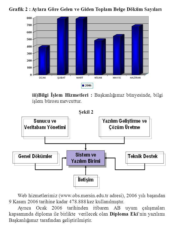 Grafik 2 : Aylara Göre Gelen ve Giden Toplam Belge Döküm Sayıları iii)Bilgi İşlem Hizmetleri : Başkanlığımız bünyesinde, bilgi işlem bürosu mevcuttur.